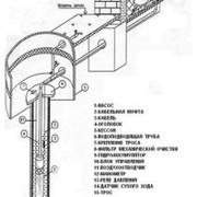 Бурение скважин на воду,  абиссийский колодец
